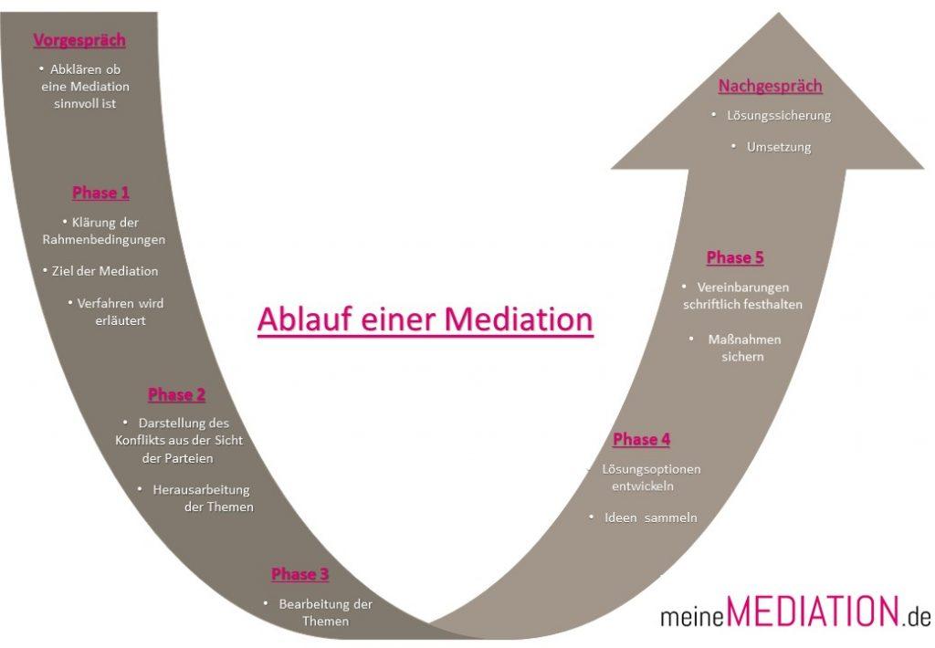 Ablauf einer Mediation - Mediation Christina Weiß Bad Waldsee
